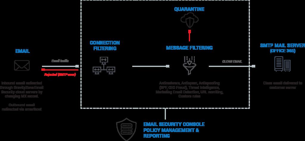 Email Security Gateway (ESG)