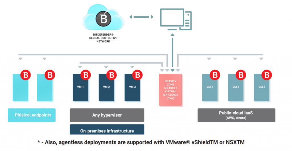 Bitdefender Appliance de Seguridad Virtualizado (SVA)