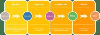 MSP: Nuevo Modelo de Negocio